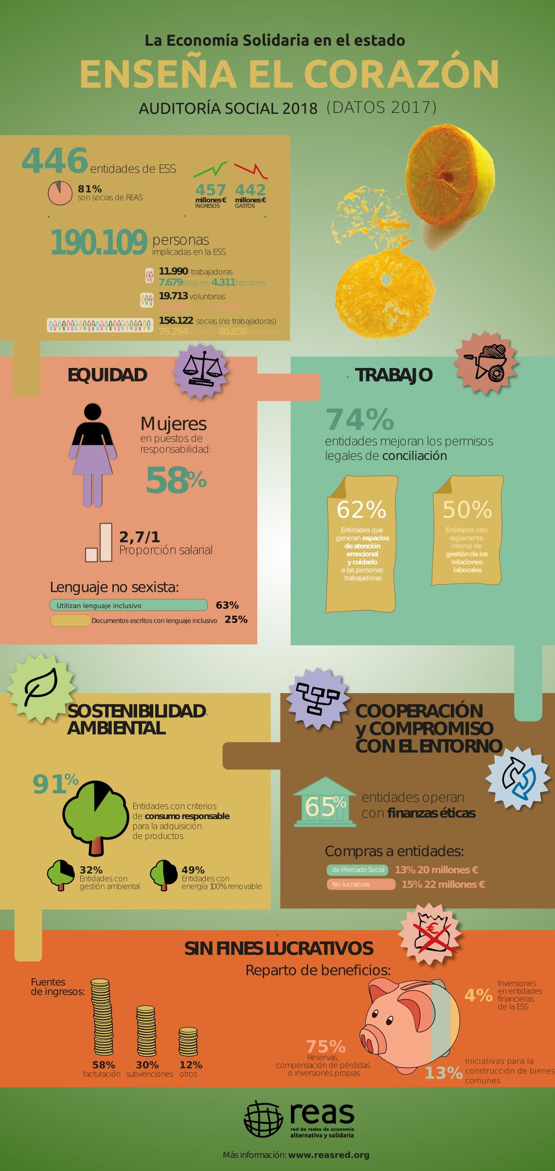 infografía: La Economía Solidaria enseña el corazón - 2018